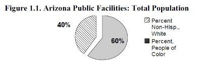 [Figure 1.1. Arizona Public Facilities: Total         Population]