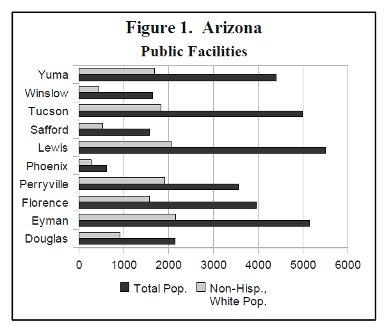 [Figure 1. Arizona Public Facilities ]