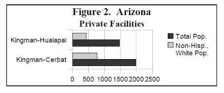 [ Arizona Private Facilities ]