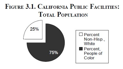 [Figure 3.1. California Public Facilities: Total         Population]