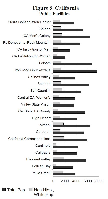 [California Public Facilities]