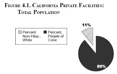 [Figure 4.1. California Private Facilities: Total         Population]