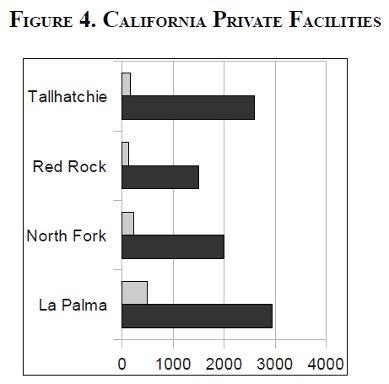 [California Private Facilities]