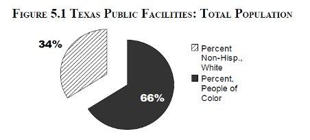 [Figure 5.1 Texas Public Facilities: Total Population]