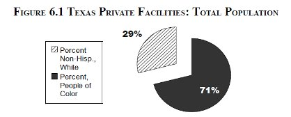 [Figure 6.1 Texas Private Facilities: Total Population]