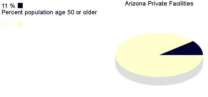 [IMG, PieChart: Arizona Private Facilities: 11%         population age 50 or older]