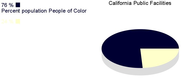 [IMG, PieChart: California Public Facilities: 76% People       of Color]