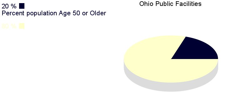 [IMG, PieChart: Ohio Public Facilities: 20% population age       50 or older]