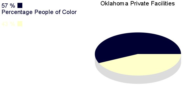[IMG, PieChart: Oklahoma Private Facilities: 57% People         of Color]