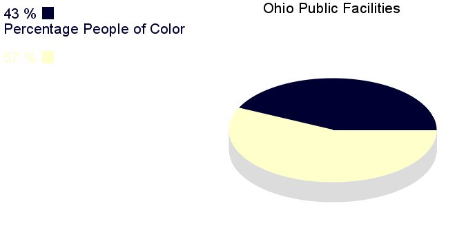 [IMG, PieChart: Ohio Public Facilities: 43% People of       Color]