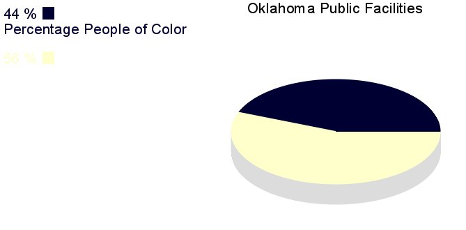 [IMG, PieChart: Oklahoma Public Facilities: 44% People of       Color]