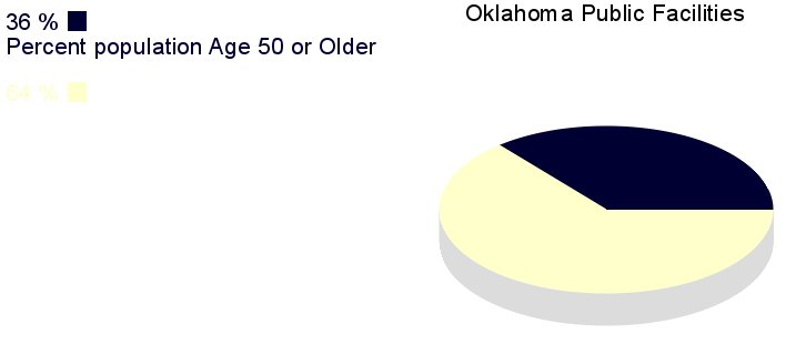 [IMG, PieChart: Oklahoma Public Facilities: 36% population       age 50 or older]