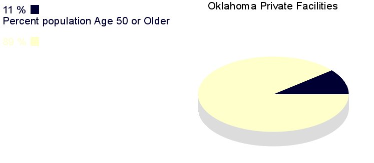 [IMG, PieChart: Oklahoma Private Facilities: 11%       population age 50 or older]