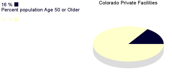 [IMG, PieChart: Colorado Private Facilities: 16%       Population age 50 or older]