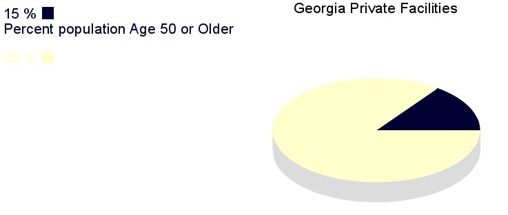 [IMG, PieChart: George Private Facilities: 15% population       age 50 or older]