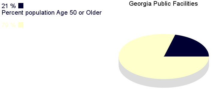 [IMG, PieChart: Georgia Public Facilities: 21% population       age 50 or older]