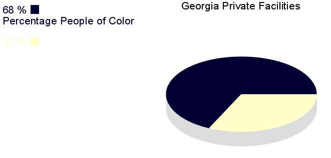 [IMG, PieChart: Georgia Private Facilities: 68% People of       Color]