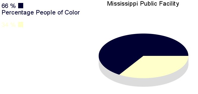 [IMG, PieChart: Mississippi Public Facilities: 66% People       of Color]