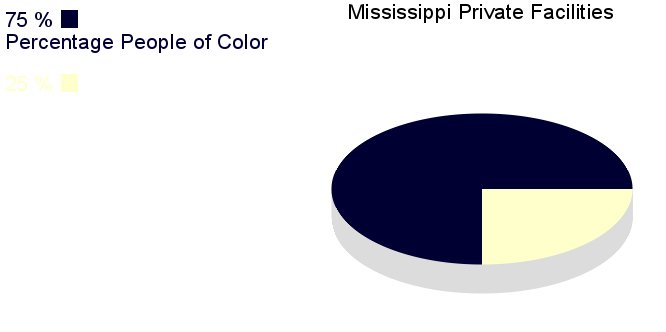 [IMG, PieChart: Mississippi Private Facilities: 75% People       of Color]
