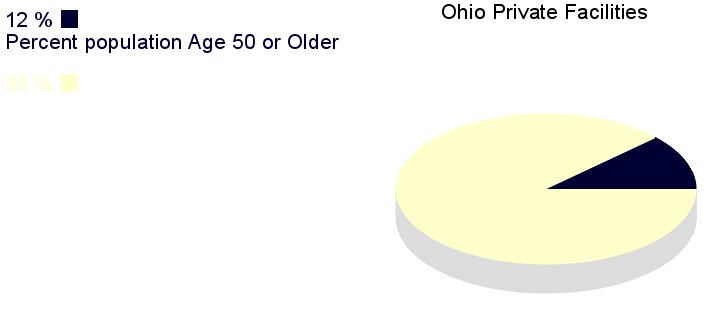 [IMG, PieChart: Ohio Private Facilities: 12% population       age 50 or older]