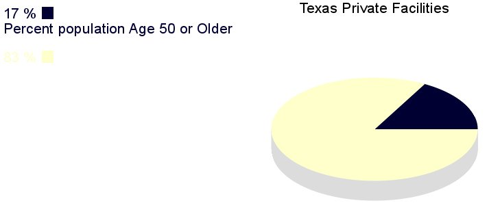 [IMG, PieChart: Texas Private Facilities: 17% population       age 50 or older]