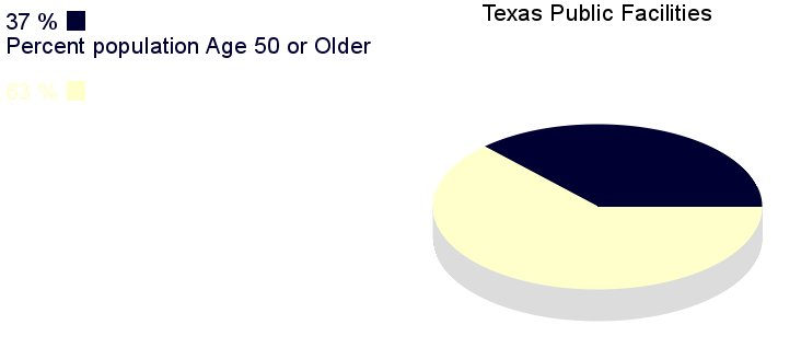 [IMG, PieChart: Texas Public Facilities: 37% population       age 50 or older]