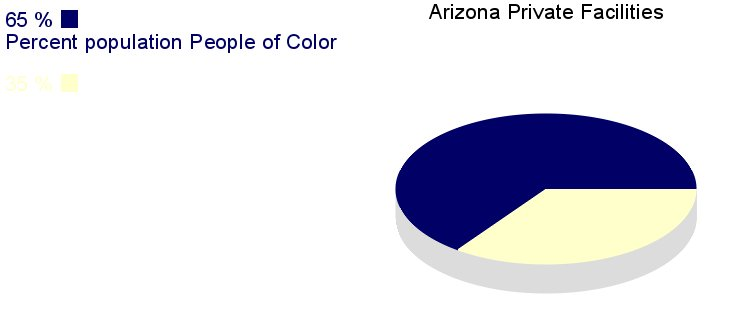 [IMG, PieChart: Arizona Private Facilities: 65% People         of Color]