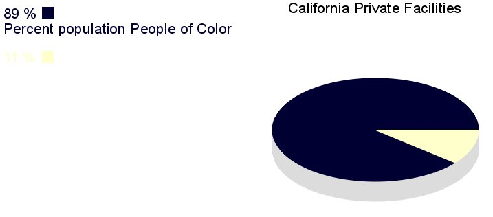 [IMG, PieChart: California Private Facilities: 89% People       of Color]