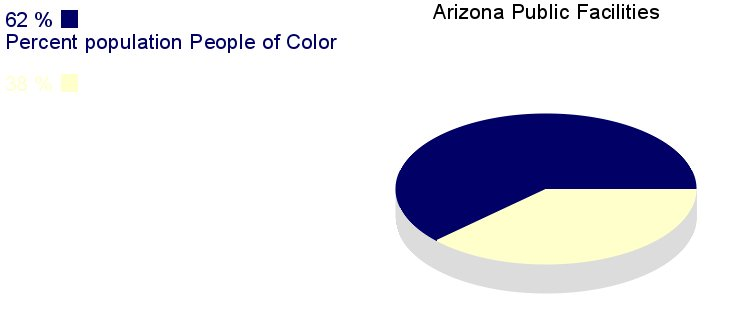 [IMG, PieChart: Arizona Public Facilities: 62% People of       Color]