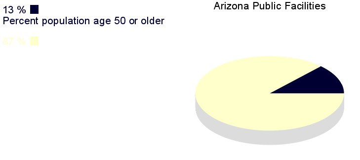 [IMG, PieChart: Arizona Public Facilities: 13% population       age 50 or older]]