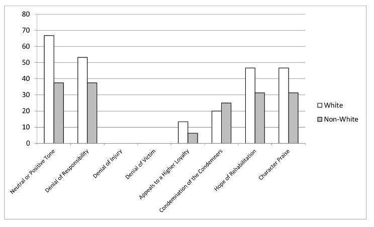 [FIGURE 1. DIFFERENCES in the USE of       NEUTRALIZING/MITIGATING THEMES by OFFENDER RACE/ETHNICITY ]