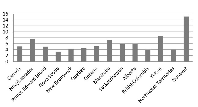 [ Figure 5: Infant Mortality       by Province in Canada, 2011 ]