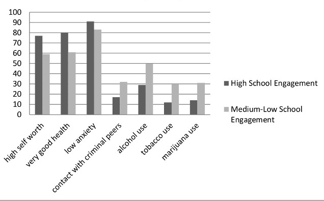 [ Figure 9. Adolescent Health Status and Behaviours         by School Engagement, Ages 12-15 Years (2006-2007)]