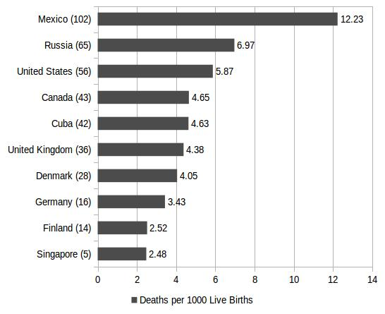 [ Figure 4. Selected       Countries' Infant Mortality Rates, Deaths per 1000 Live Births       (2014) ]