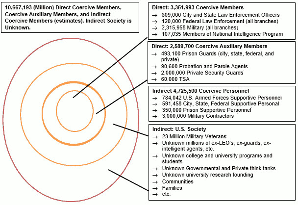[IMG: Vince Montes Chart #2: U.S. Coercive Employment       Matrix | concentric circles breaking down various members |       10,667,193 (Million) Direct Coercive Members, Coercive Auxiliary       Members, and Indirect Coercive Members (estimates). Indirect       Society is unknown.]